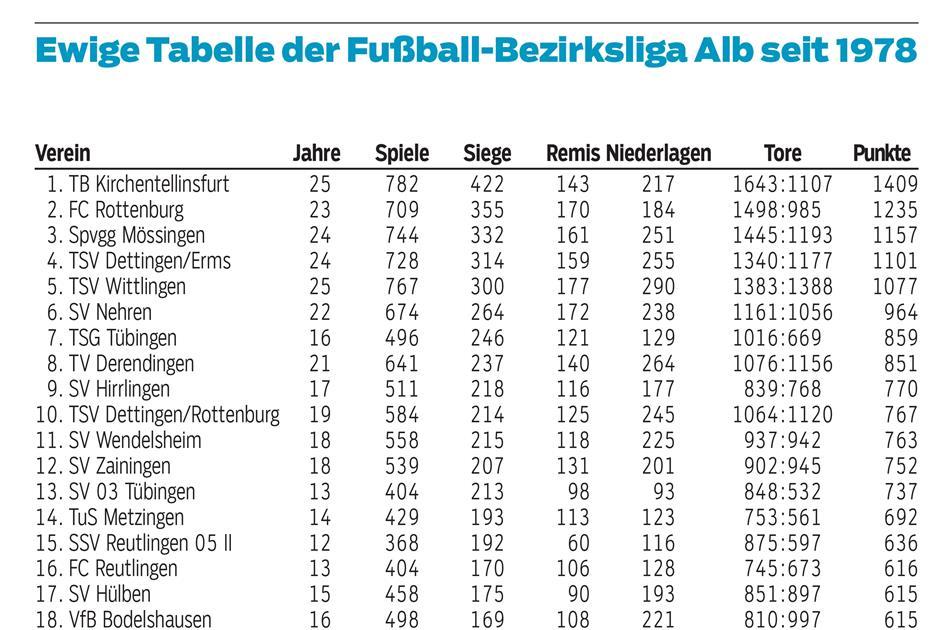 Ewige Tabelle Regionalliga